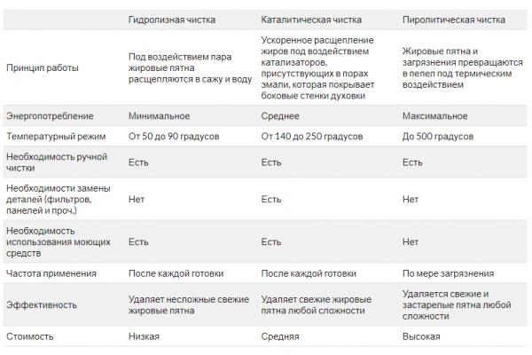 Таблица сравнений типов очистки духовки