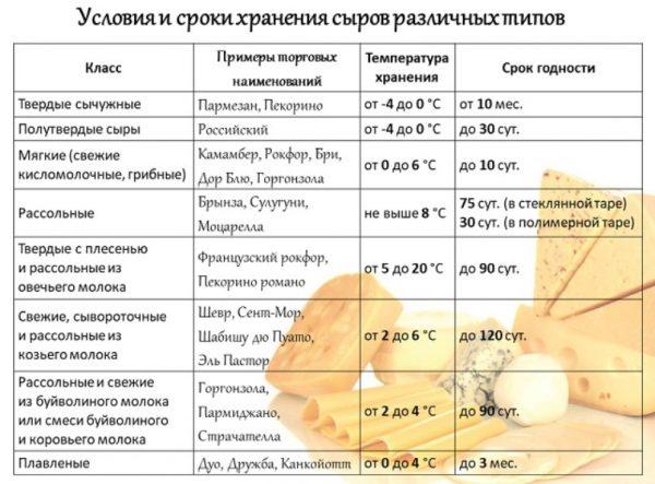 Условия и сроки сыров различных типов