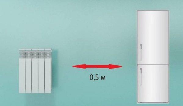 Минимальное расстояние между холодильником и батареей
