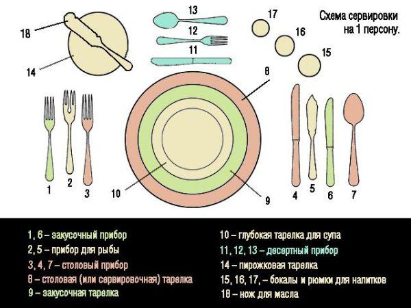 Сервировка стола в домашних условиях: как правильно накрыть стол к празднику или обеду