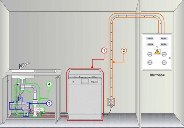 Как подключить посудомоечную машину своими руками: пошаговая инструкция, проверка установки