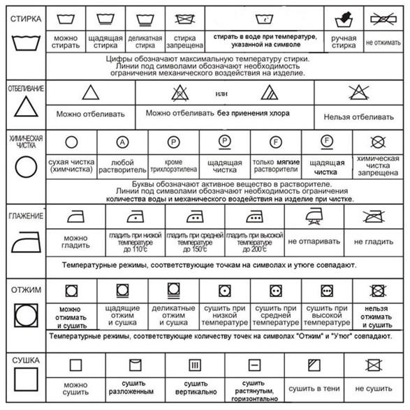 Значки на одежде для стирки: расшифровка символов на бирках (таблица)