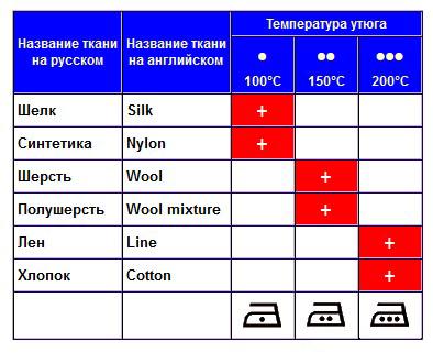 Температурный режим для разных типов ткани